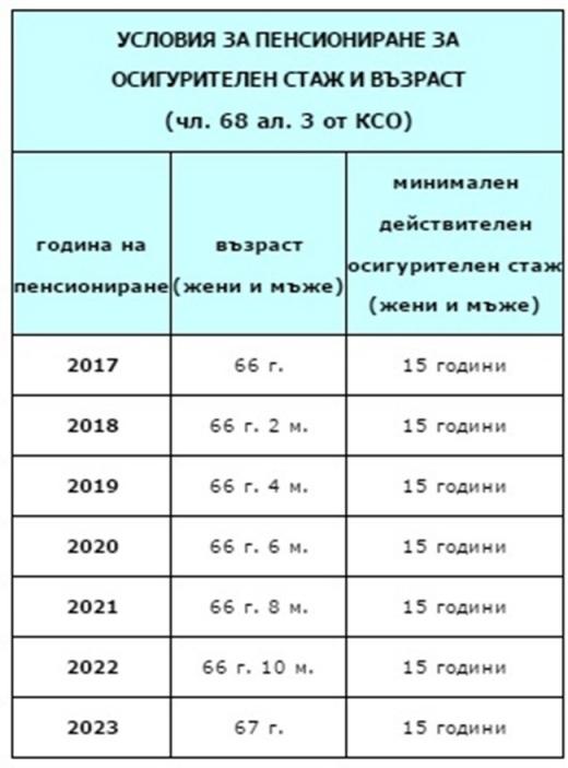 Минимален стаж за пенсия в испания пенсии мчс в 2021 году калькулятор