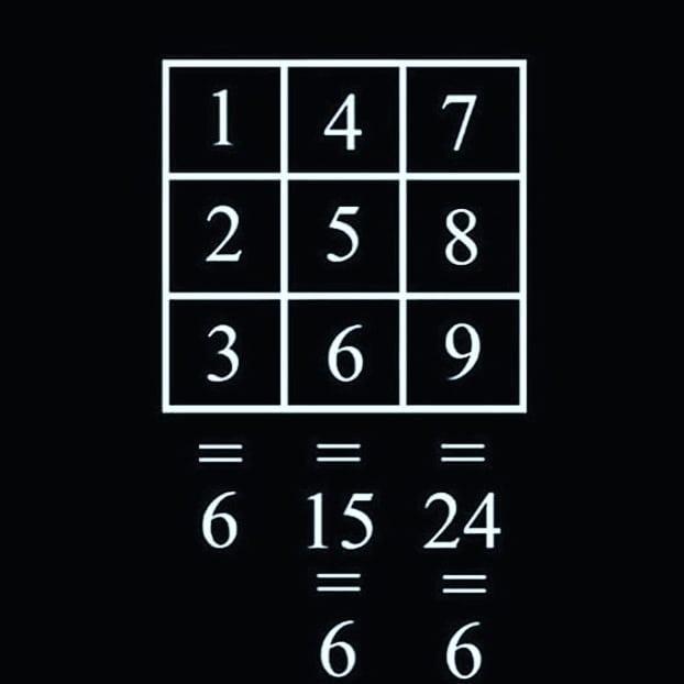 Квадратът на парите