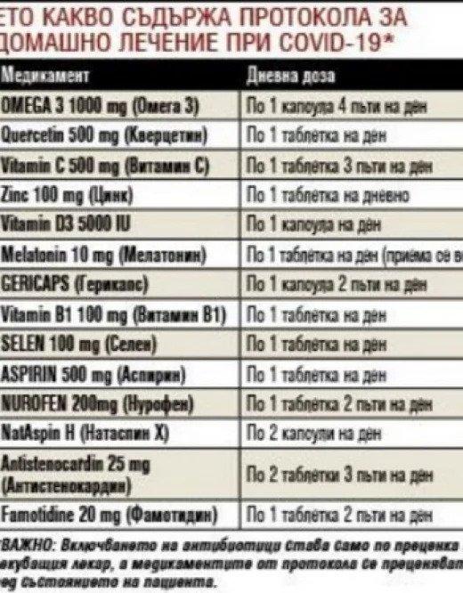 списък с лекарства