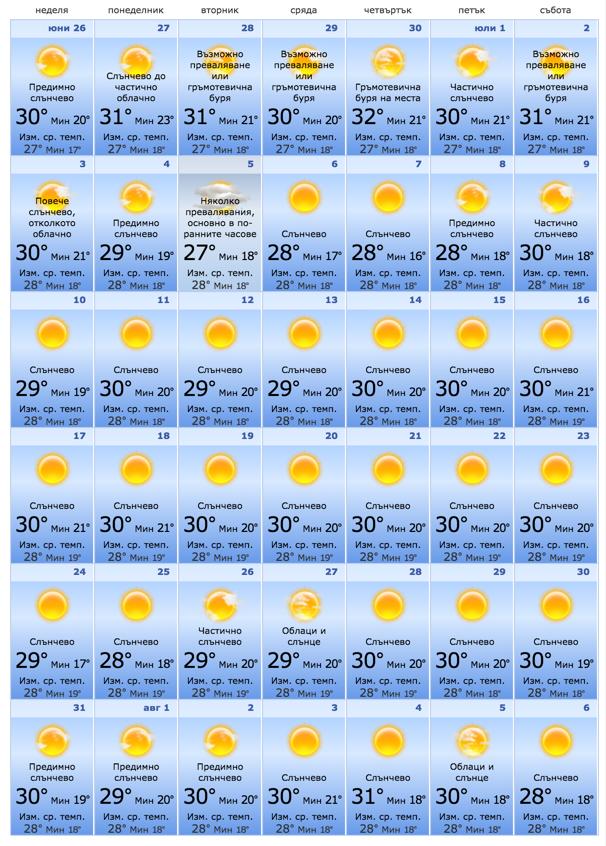 Бургас прогноза за времето юли 2016