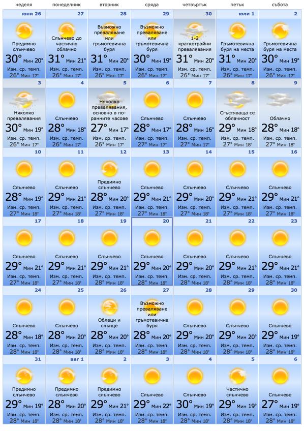 Варна прогноза за времето юли 2016