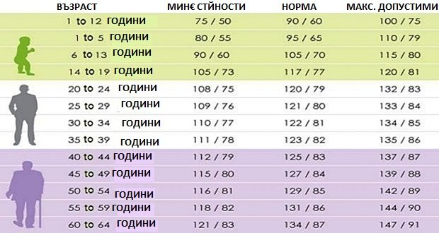 Подробна ТАБЛИЦА със стойности - нормално кръвно налягане..