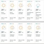 Прогноза за времето юли 2018