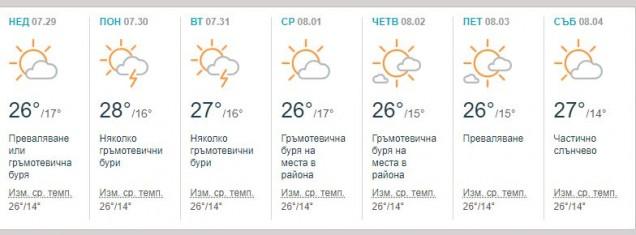 Прогноза за времето през юли 2018