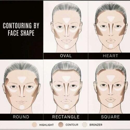 контуриране според формата на лицето